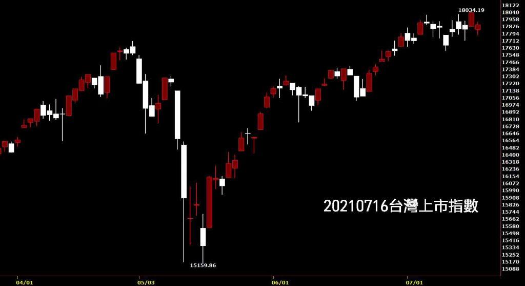 20210716台灣上市指數日K線圖股票入門鵝爸分析教學台積電大跌