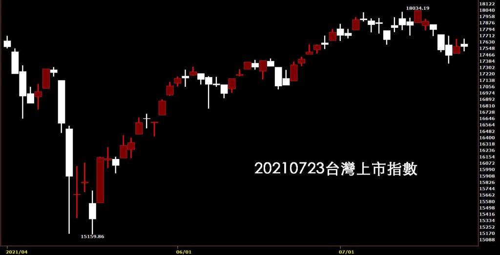 20210723台灣上市指數日K線圖股票入門鵝爸分析教學,LED小型電子股