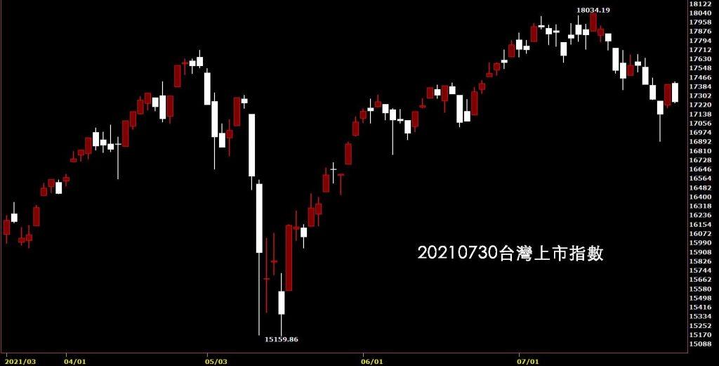 20210730台灣上市指數日K線圖股票入門鵝爸分析教學,奧運概念股不多