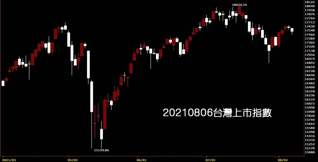 20210806台灣上市指數日K線圖股票入門鵝爸分析教學