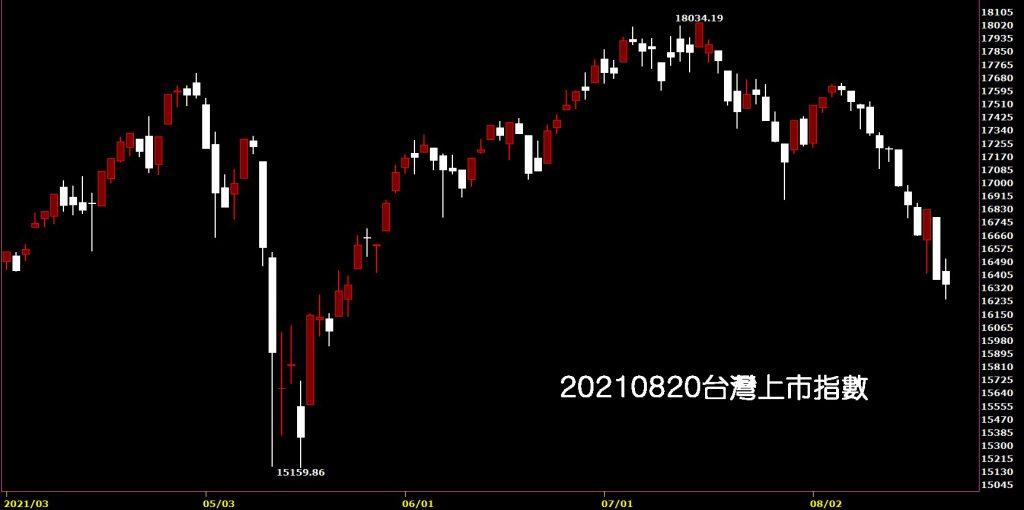 20210820台灣上市指數日K線圖股票入門鵝爸技術分析教學入門
