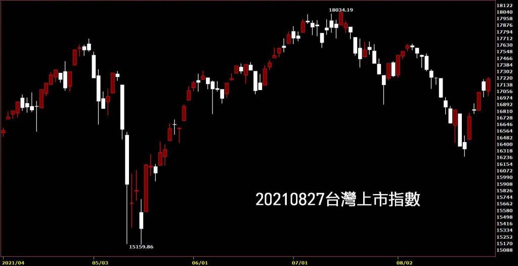 20210827台灣上市指數日K線圖股票入門鵝爸技術分析教學買股票賺錢