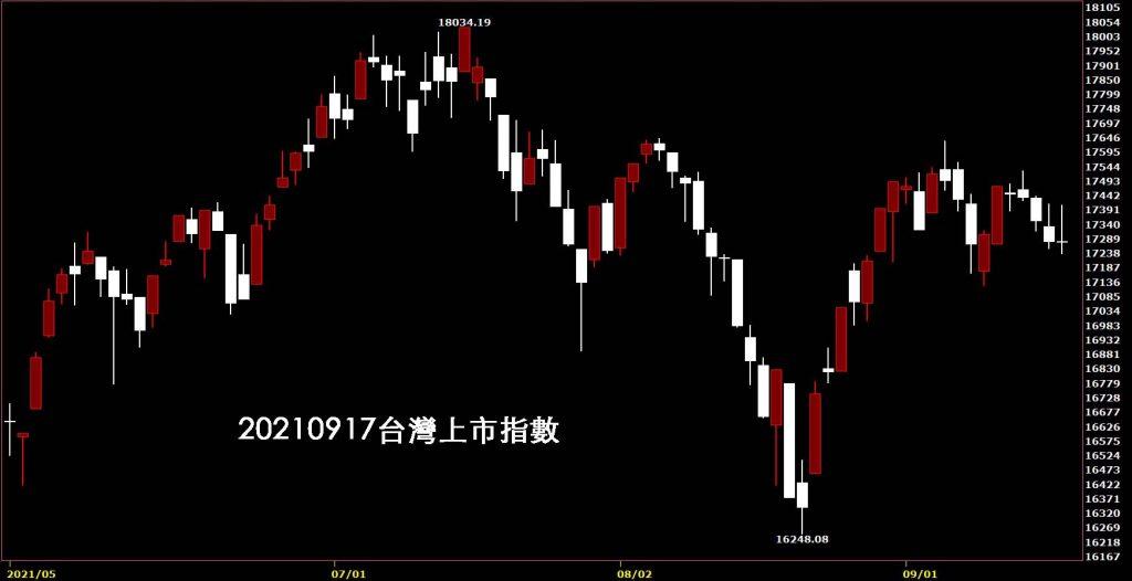 0920210917中秋變盤?台灣上市指數日K線圖股票入門鵝爸分析教學