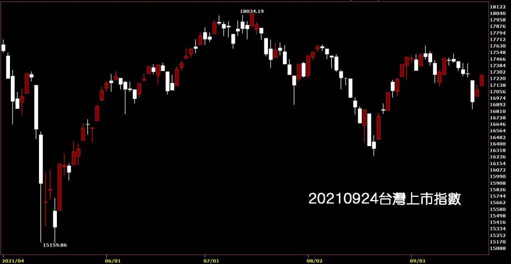 0920210924台灣上市指數日K線圖股票入門鵝爸分析教學,台股跌深反彈
