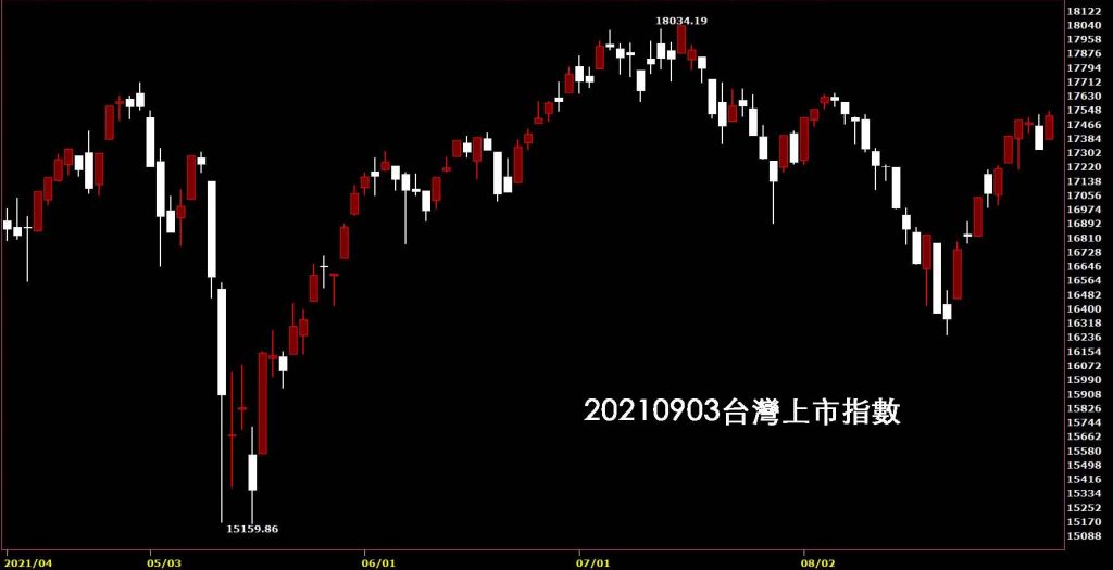 20210903台股觀點台灣上市指數日K線圖股票入門鵝爸分析教學