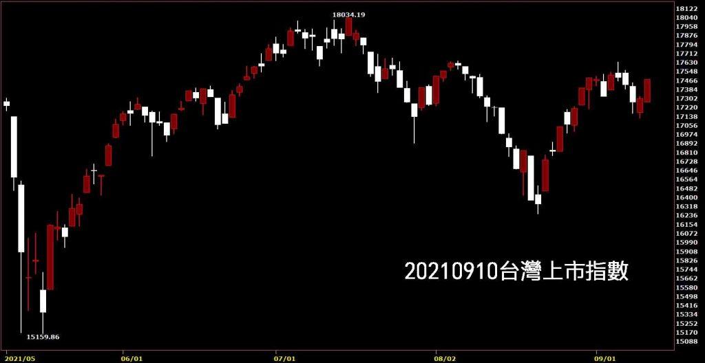 20210910台灣上市指數日K線圖股票入門鵝爸分析教學