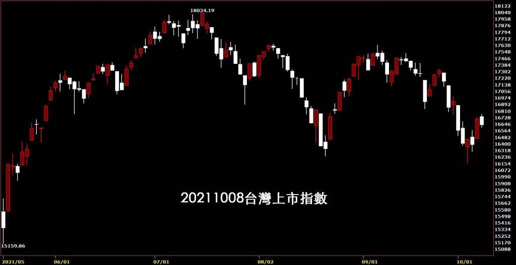 台股操作賺錢入門20211008台灣上市指數日K線圖股票入門鵝爸分析教學